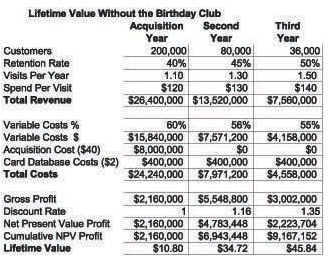 Lifetime Value in a Retail Setting | Database Marketing Institute